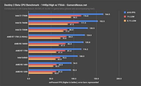 processor bench marks destiny 2 beta cpu benchmarks testing research