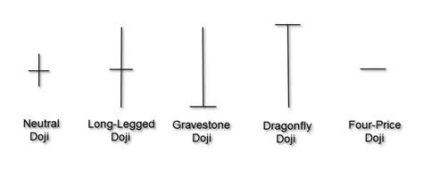 candlestick pattern types candlestick chart patterns 5 popular patterns you need