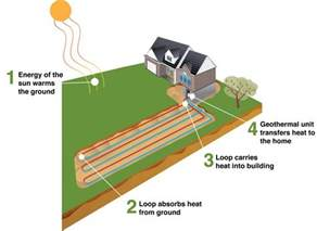 Sustainable Homes geothermal heating and cooling ways to cut your bill