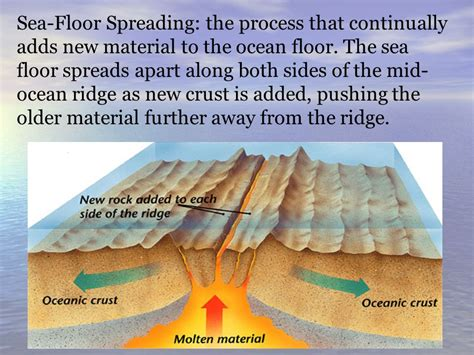What Does Sea Floor Spreading by Sea Floor Spreading Ppt
