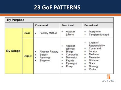 software design pattern software design patterns and quality assurance