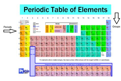 Period Of Periodic Table by Atoms And Elements Flashcards Easy Notecards