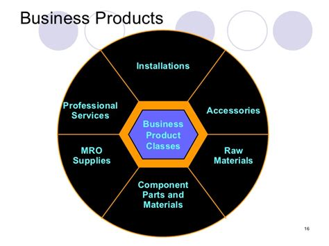 Chp 3 The Business Of Product Management | chp 3 the business of product management