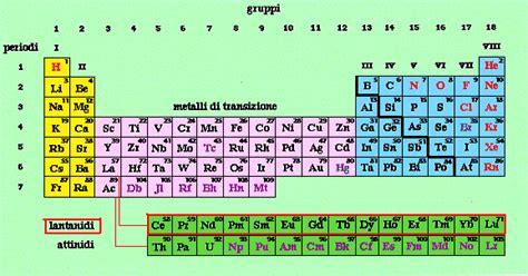 potassio tavola periodica 187 lantanidi terre e elementi sfuggenti didattica di