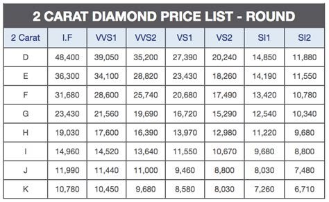 avg cost of a cut and color diamond prices calculator