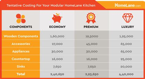 how to build a budget modular kitchen price in chennai how pricing works in the modular kitchen world homelane blog