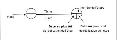 pert diagramme explication planning des travaux wikip 233 dia