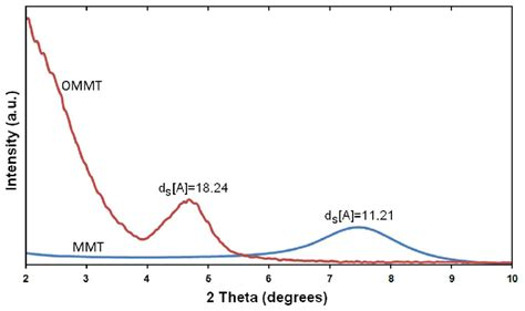 montmorillonite x ray diffraction pattern ijms free full text comparison of in situ