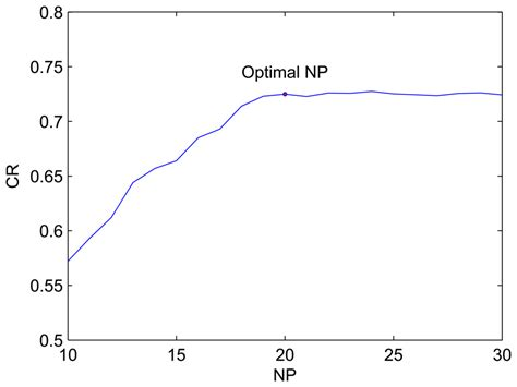 pattern recognition google scholar sensors free full text pattern recognition via pcnn