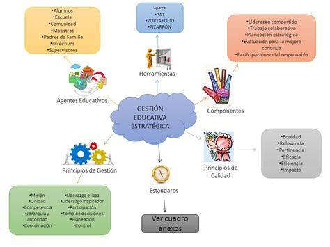 imagenes gestion educativa estrategica jornada escolar 1 organizar y establecer responsables