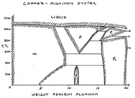 aluminum copper phase diagram microstructures nonferrous alloys lesson 3 specimen01