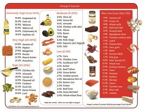healthy omega 6 fats omega 6 omega 3 ratio finding balance mind munch