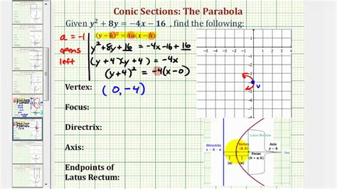 conic sections completing the square ex 10 conic section parabola with horizontal axis and