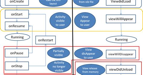 android application lifecycle vardhan my experiences developer view ios view controller lifecycle from android