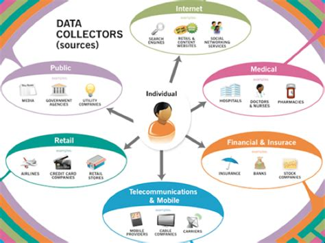 how to collect 7 ways data currently being collected about you could hurt