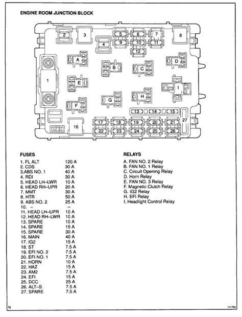 fuse blocks engine room  center junction diagrams