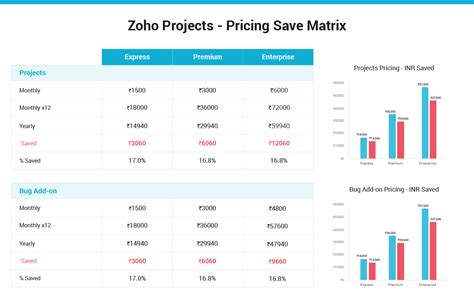price of zoho projects pricing plans for project management software