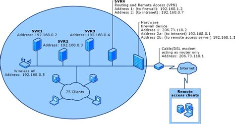 port for rdp access securing remote access