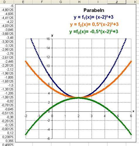 Excel Beschriftung Y Achse Verschieben by Graphen Zeichnen Mit Excel