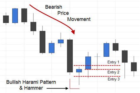 candlestick pattern entry trading the bullish harami candlestick pattern fx day job