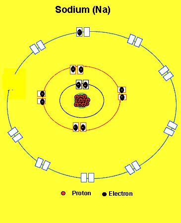 Number Of Protons In Sodium by Atomic Structure The Atom Sodium Losing Electrons