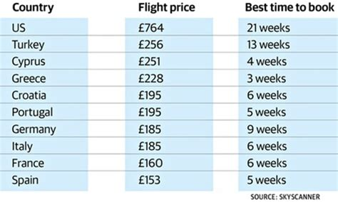 how to book a cheap flight to europe last minute