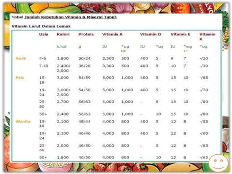 Ilmu Gizi Untuk Mahasiswa Dan Profesi 1 vitamin ilmu gizi