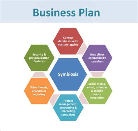 business plan presentation format exle business plan template pdf free business template