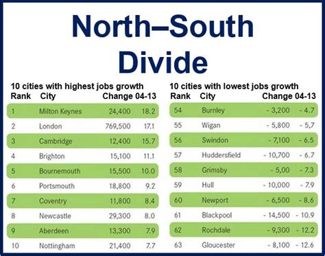 the vs the south wealth uk versus south wealth gap is widening says new