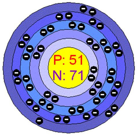 Number Of Protons In Antimony Chemical Elements Antimony Sb