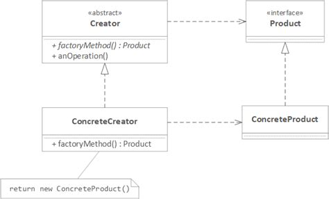 factory design pattern adalah java diagram creator gallery how to guide and refrence