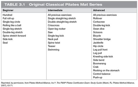 Pilates Mat Series by Pilates For Hip And Knee Syndromes And Arthroplasties