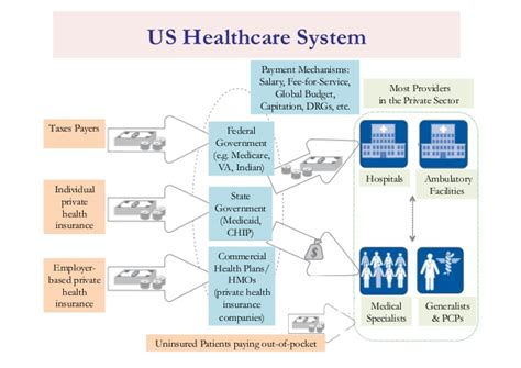 modeling health and healthcare systems books international health systems the western