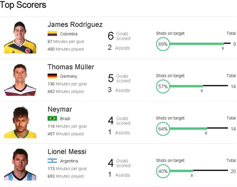 World Cup Top Scorers 2014 World Cup Top Scorers Assists Fc Barcelona News