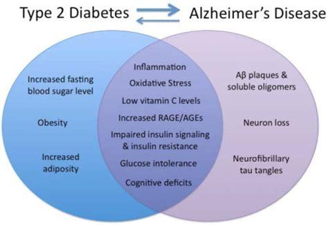 diabetes venn diagram shared and distinct symptoms of type 2 diabetes and alz open i