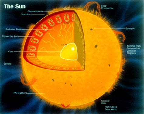 cross section of the sun nasa s cosmos