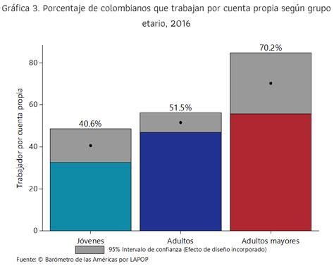 porcentajes seguridad social en mi planilla ao 2016 porcentaje de salud y pension en colombia para el ao 2016
