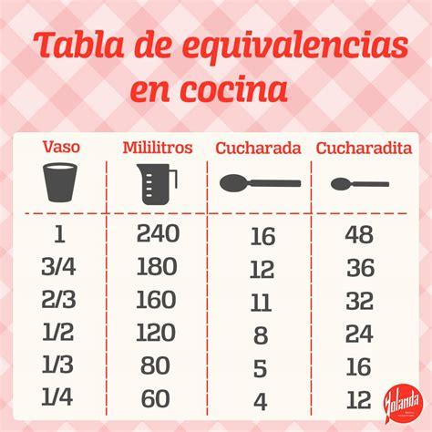 equivalencias cocina medidas y equivalencias para cocinar yolanda