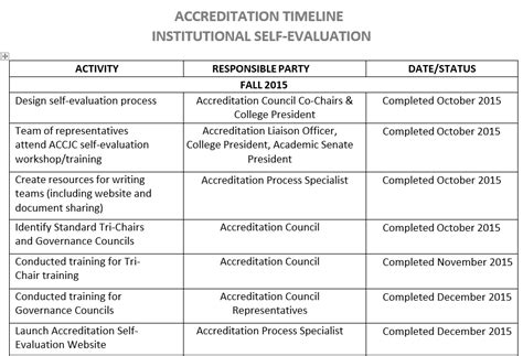 Accreditation Report Template Mjc Self Evaluation Page