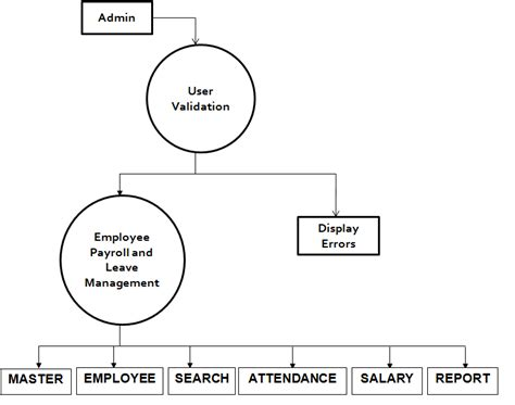 design employee management system employee payroll and attendance management system free