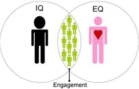 Emotional Intelligence At Work is emotional intelligence important in the workplace