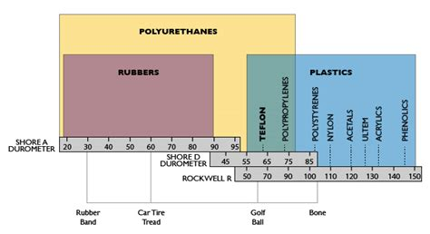 rockwell hardness explained durometer and material selection explained