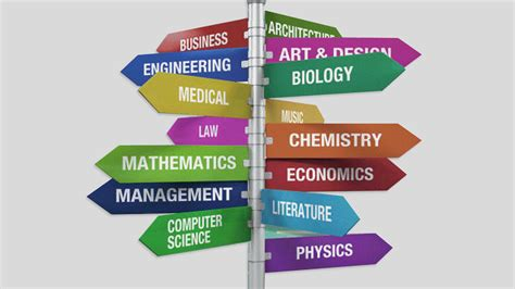 how to choose a how to choose the right college major for you schollegiate college advisors