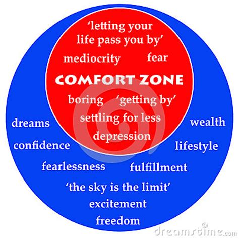 another word for comfort zone hopes and fears stock image image 35159221