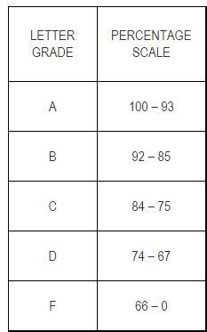 letter grade scale grading scale curriculum and concordia 1368
