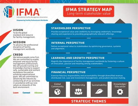 Ifmas Strategic Plan Vision Mission Purpose For The Association Facilities Management Plan Template