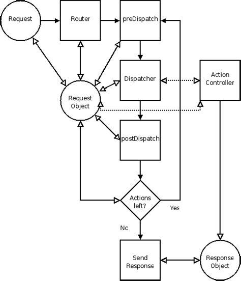 zend framework 2 switch layout letm 253 pohled na php frameworky zend cakephp a prado