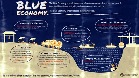 The Blue what is the blue economy
