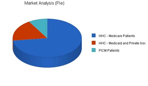 home health care services business plan sle market