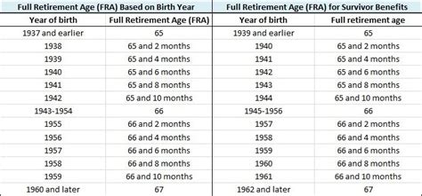 social security table for retirement social security age reduction chart q a when should you